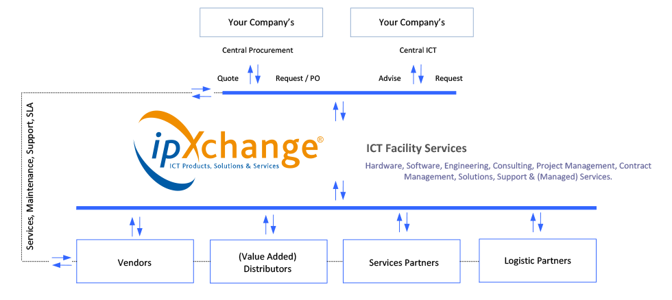 ipXchange Business and Communication model
